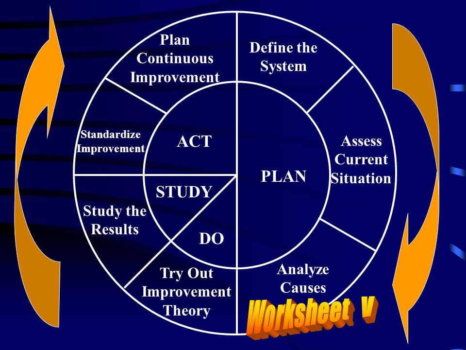 Worksheet V ACT PLAN STUDY DO Plan Continuous Improvement