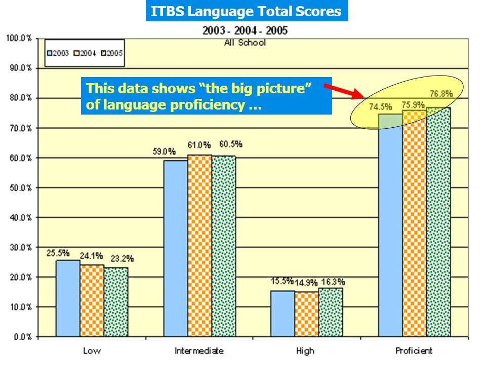 ITBS Language Total Scores