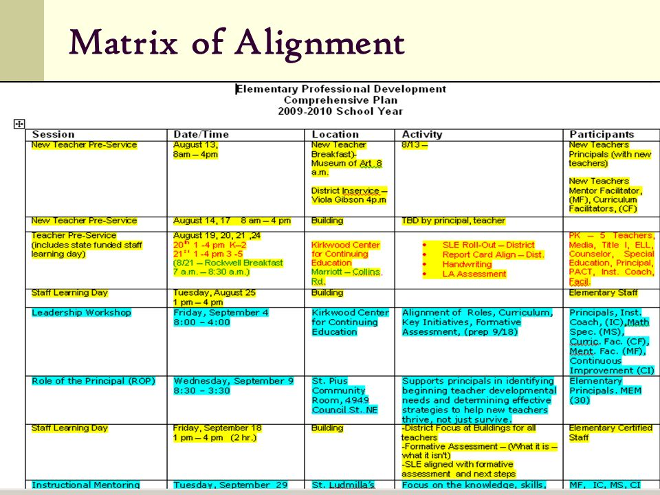 Matrix of Alignment Elementary Mary Ellen