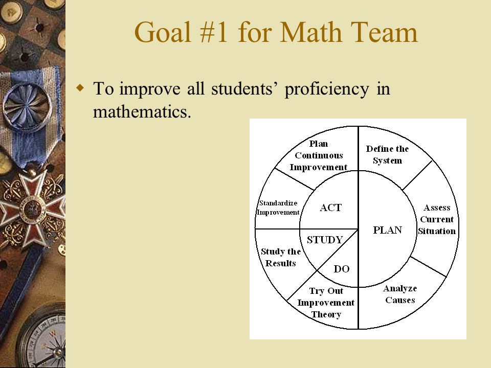 Goal #1 for Math Team To improve all students' proficiency in mathematics.