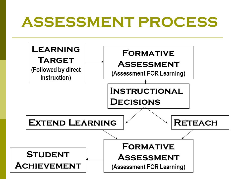 ASSESSMENT PROCESS Learning Target (Followed by direct instruction)