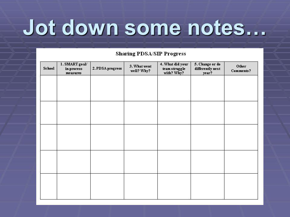 Jot down some notes…