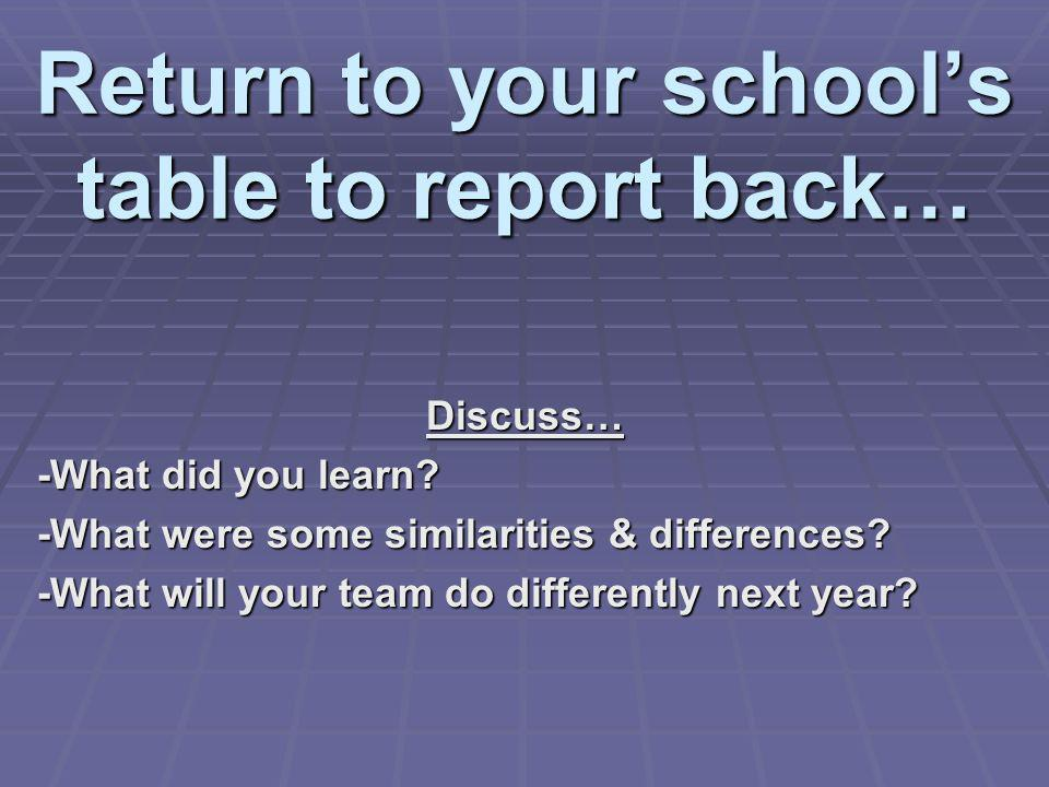 Return to your school's table to report back…