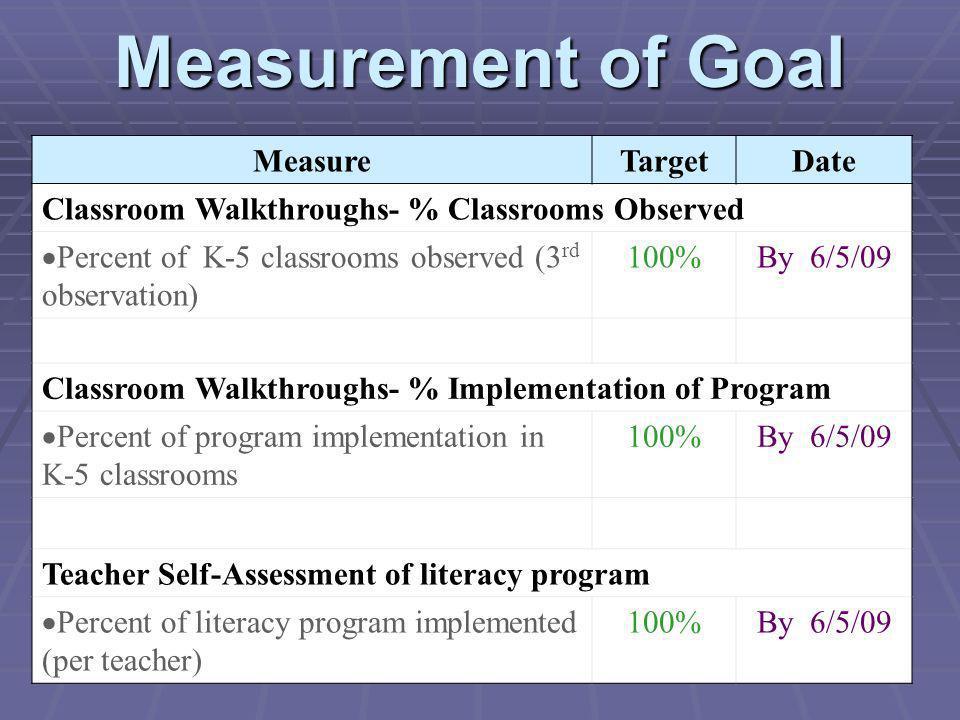 Measurement of Goal Measure Target Date