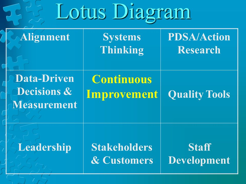 Lotus Diagram Continuous Improvement Alignment Systems Thinking
