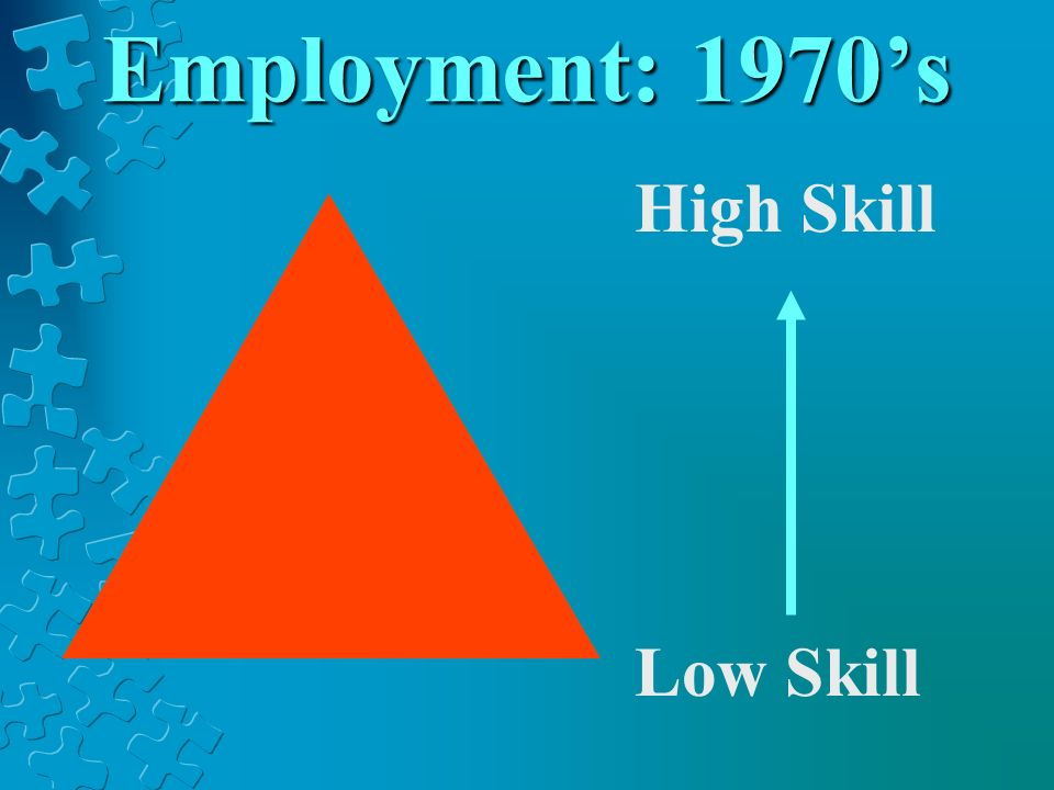 Employment: 1970's High Skill Low Skill