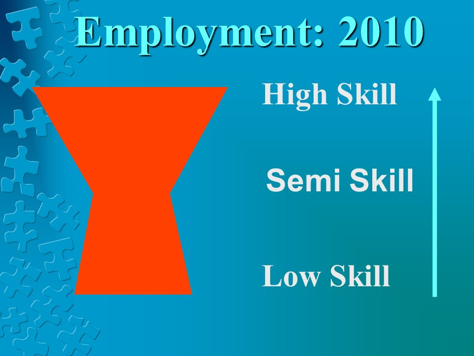 Employment: 2010 High Skill Low Skill Semi Skill