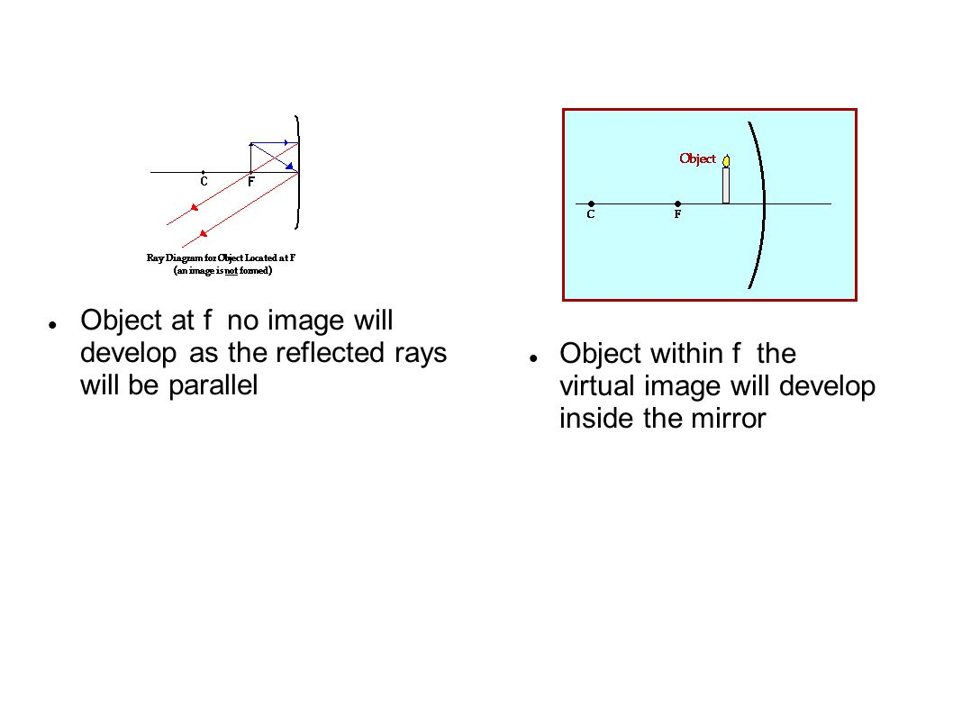 Plane mirror suppose we had a flat plane mirror mounted object at f no image will develop as the reflected rays will be parallel pooptronica Choice Image