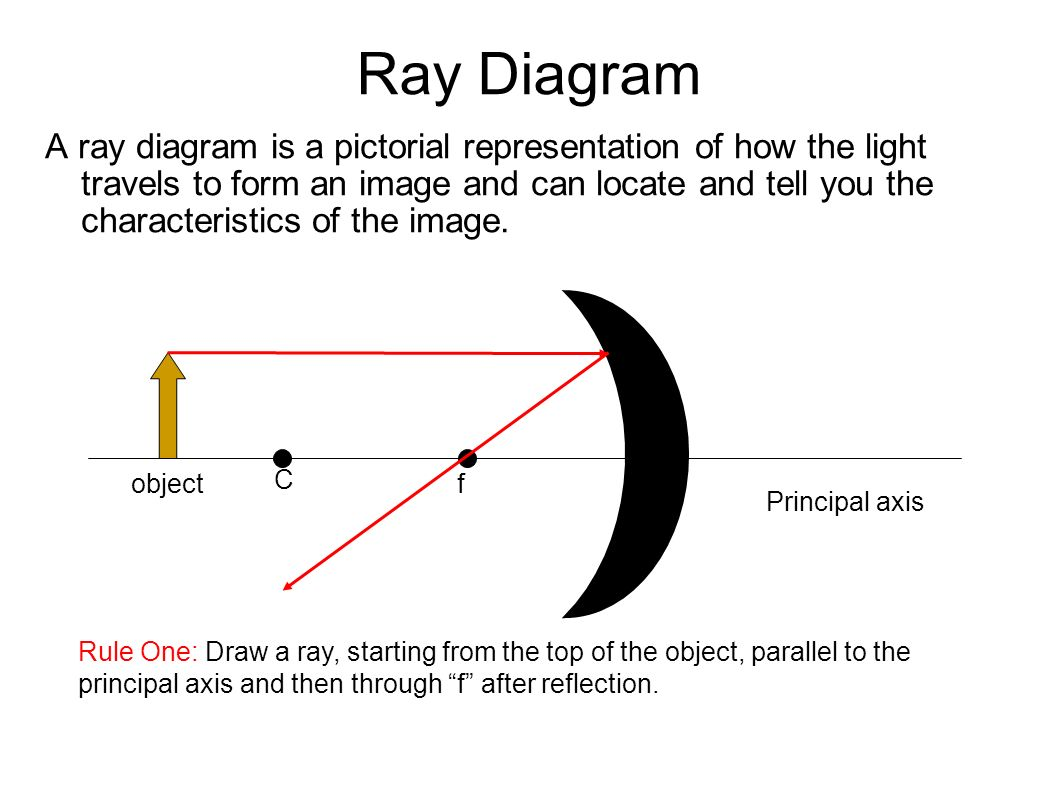 Plane mirror suppose we had a flat plane mirror mounted 5 ray diagram pooptronica Choice Image