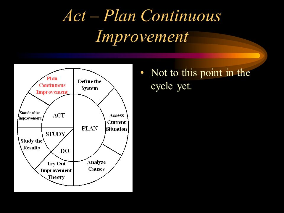Act – Plan Continuous Improvement