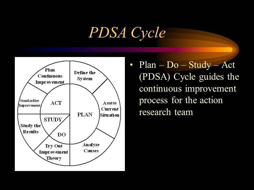 PDSA Cycle Plan – Do – Study – Act (PDSA) Cycle guides the continuous improvement process for the action research team.