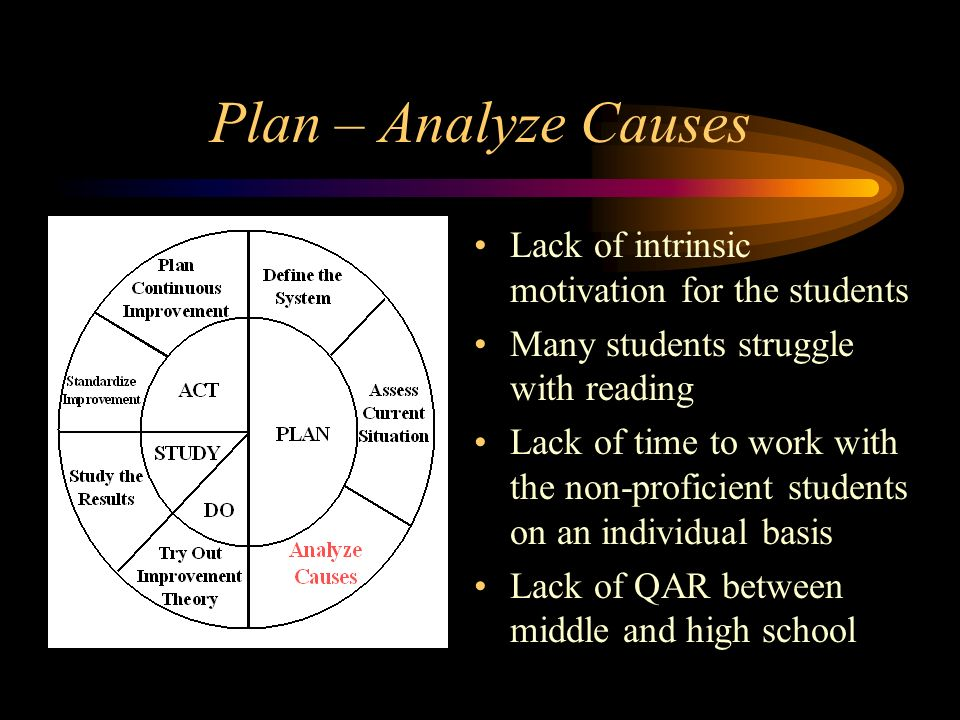 Plan – Analyze Causes Lack of intrinsic motivation for the students