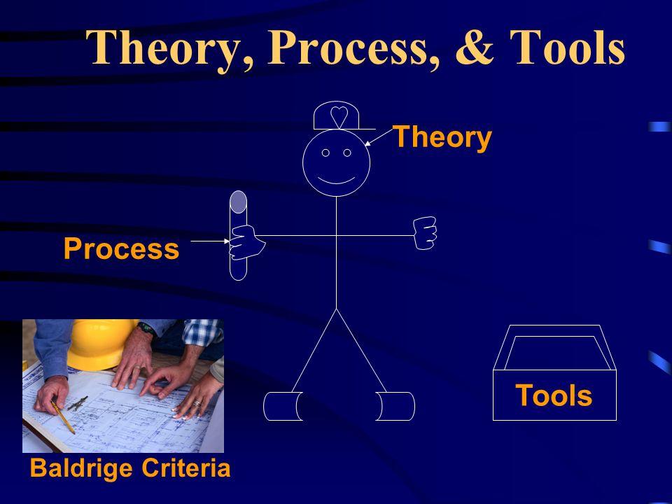 Theory, Process, & Tools Theory Process Tools Baldrige Criteria