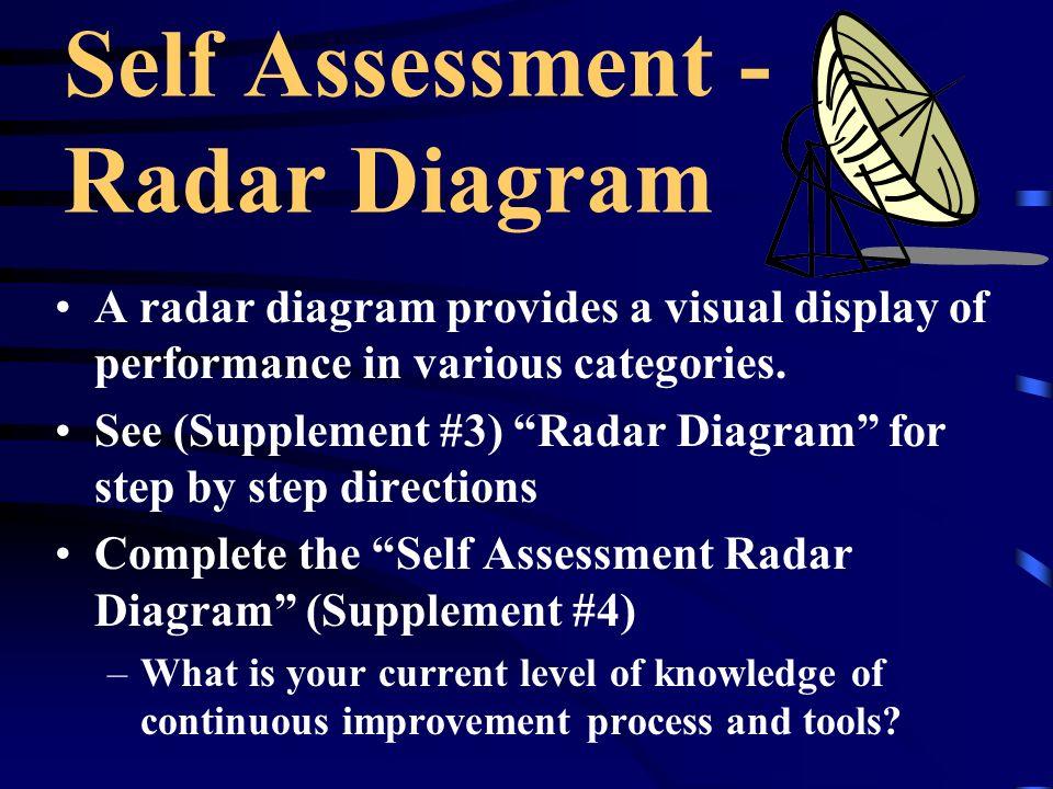 Self Assessment - Radar Diagram