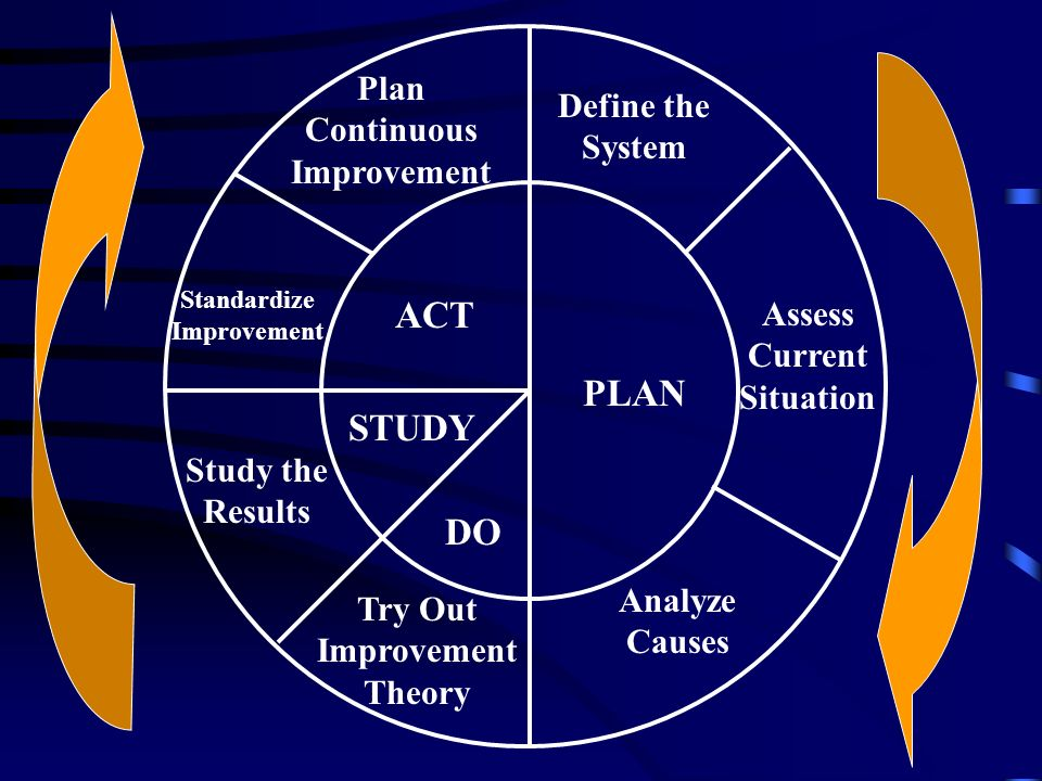 ACT PLAN STUDY DO Plan Continuous Improvement Define the System