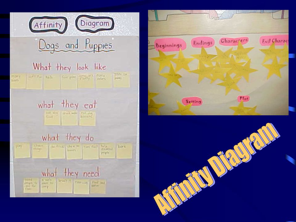 The affinity diagram helps a team develop its own system of thought about a complex issue or problem.