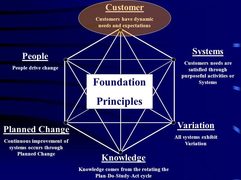 Foundation Principles