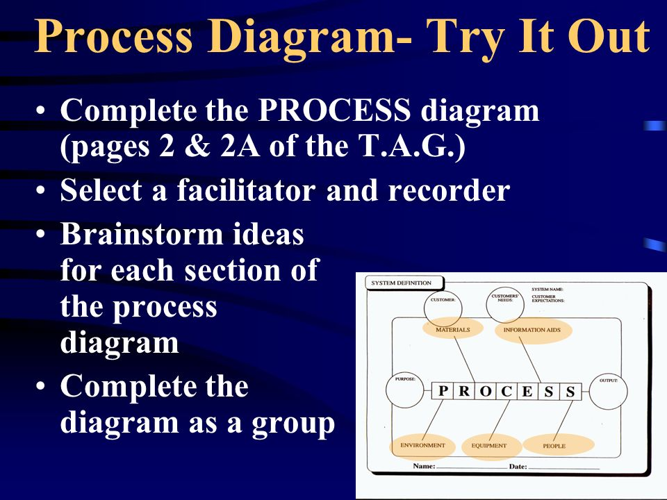 Process Diagram- Try It Out