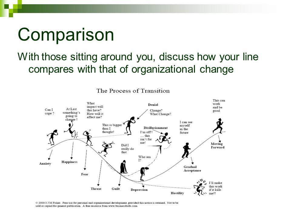 Comparison With those sitting around you, discuss how your line compares with that of organizational change.