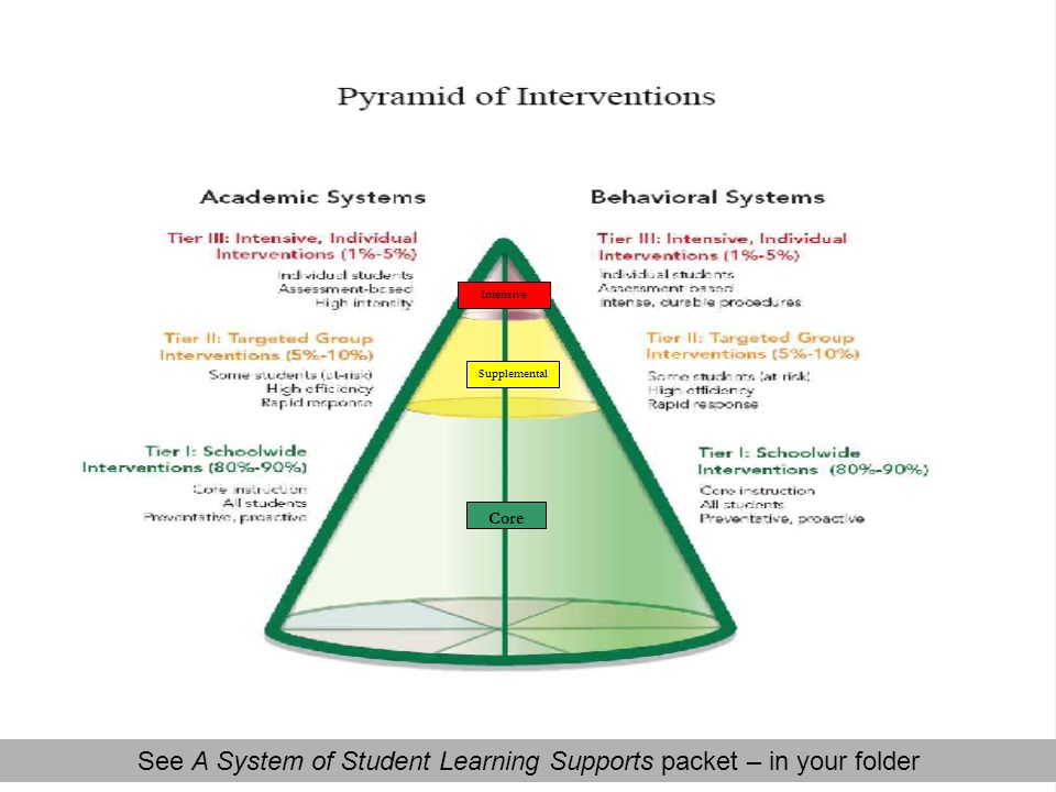 See A System of Student Learning Supports packet – in your folder