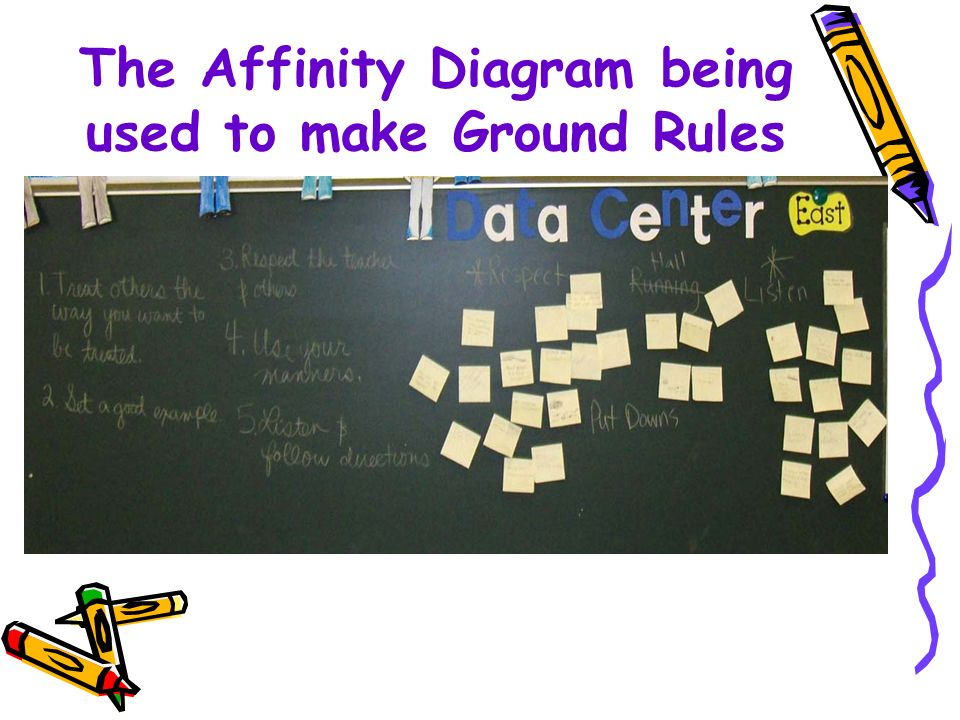 The Affinity Diagram being used to make Ground Rules