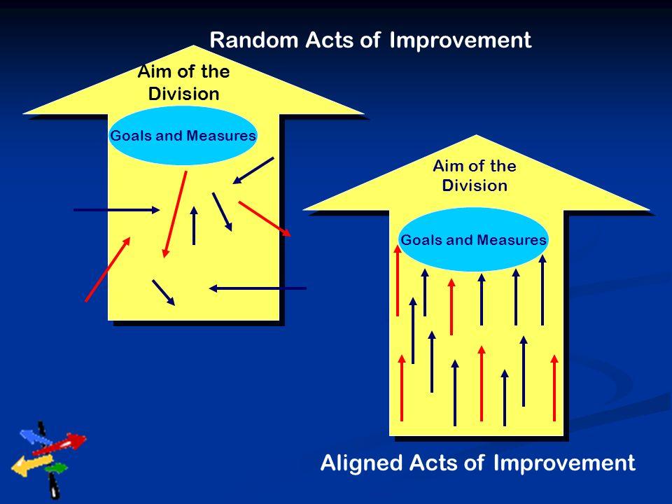 Random Acts of Improvement