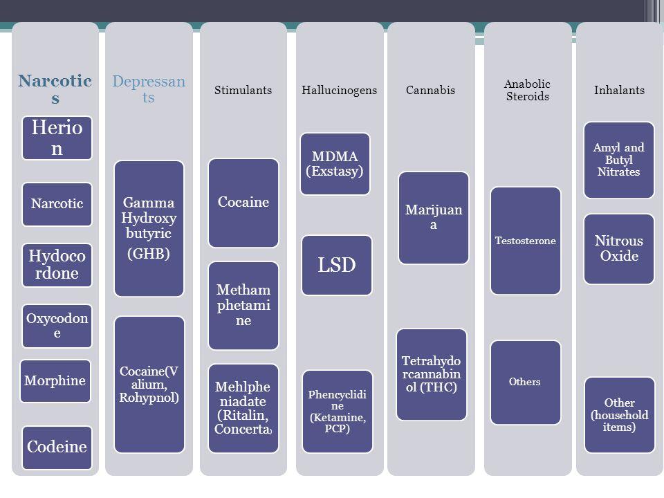 Herion LSD Narcotics Hydocordone Codeine Depressants