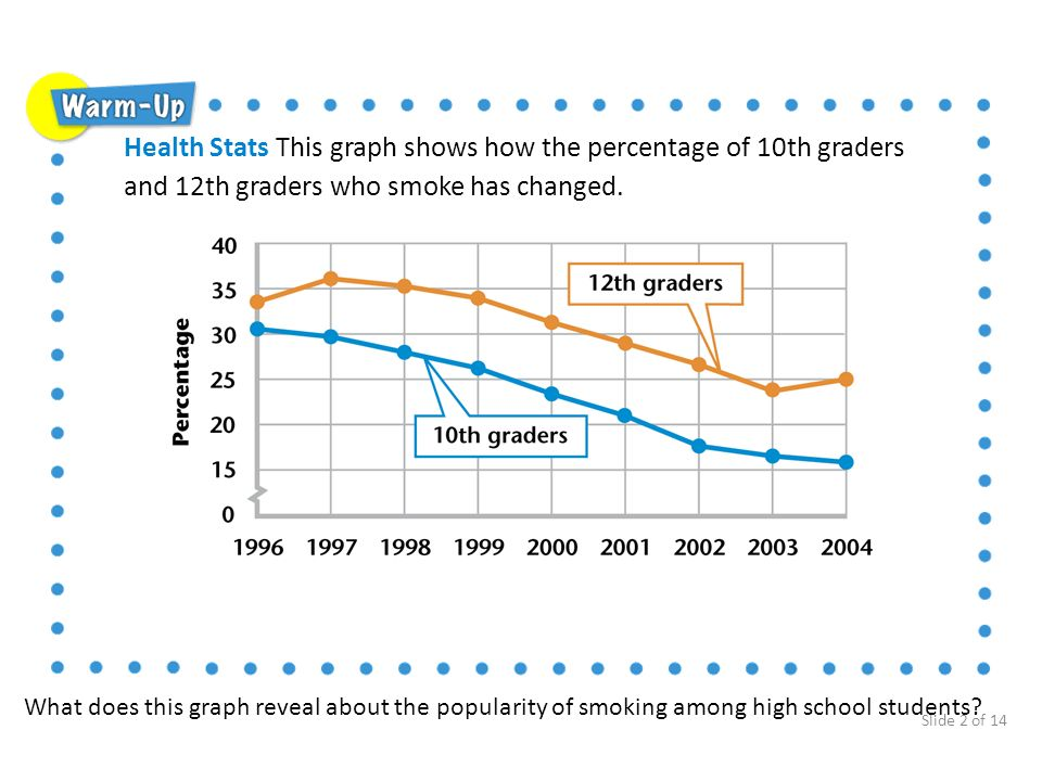 Health Stats This graph shows how the percentage of 10th graders and 12th graders who smoke has changed.