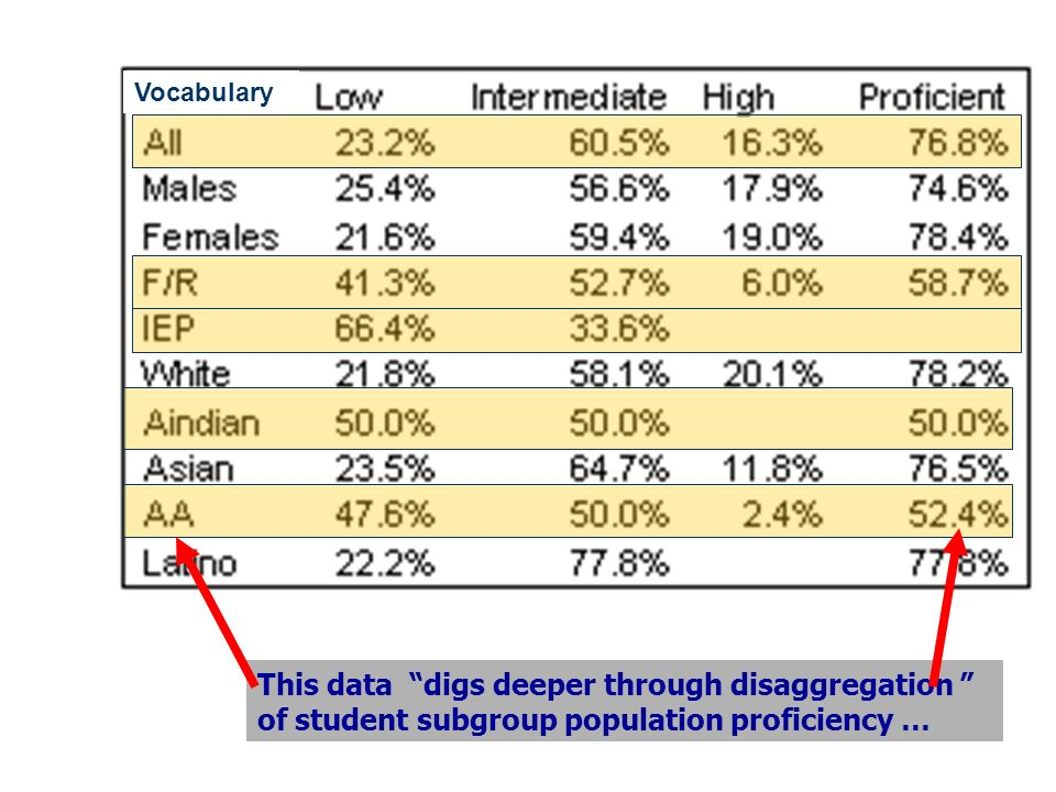 Vocabulary This data digs deeper through disaggregation of student subgroup population proficiency …