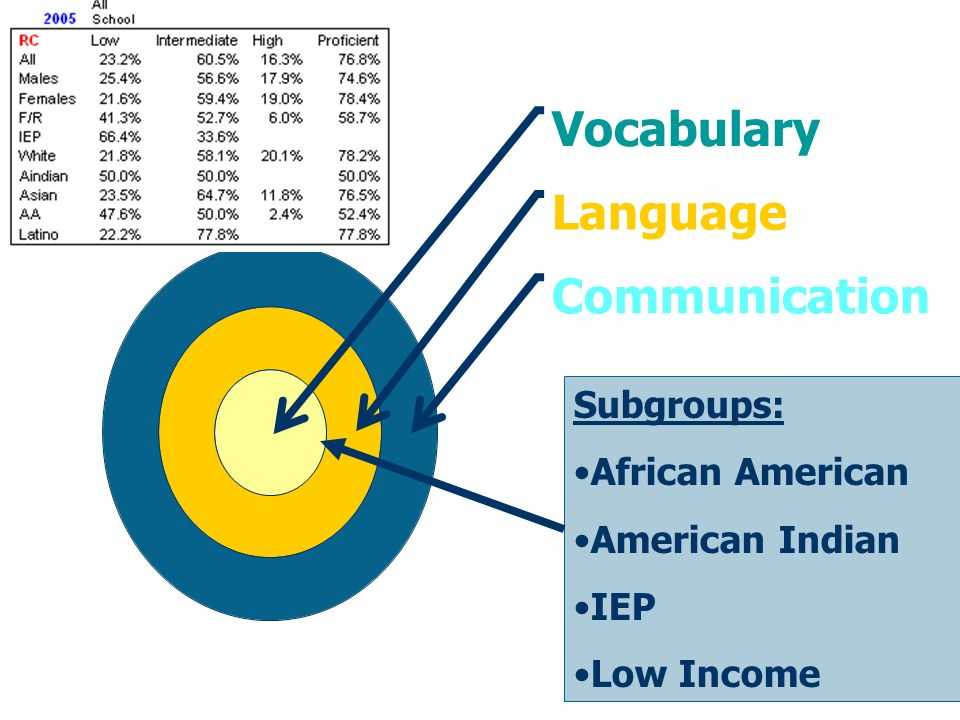 Subgroups: African American American Indian IEP Low Income