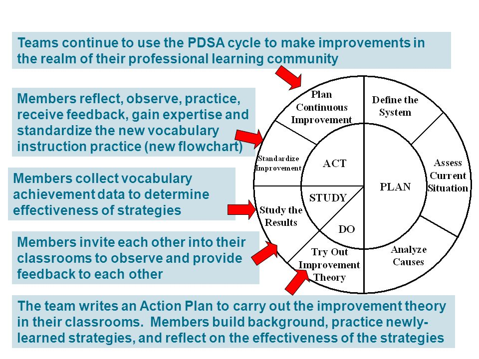 Teams continue to use the PDSA cycle to make improvements in the realm of their professional learning community