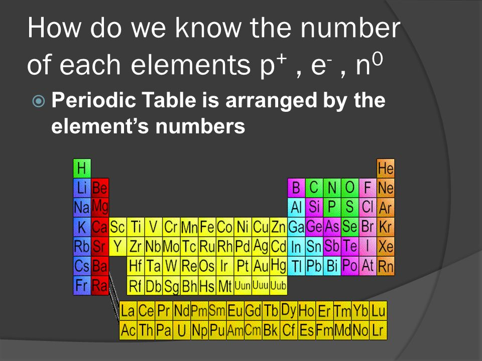 How do we know the number of each elements p+ , e- , n0