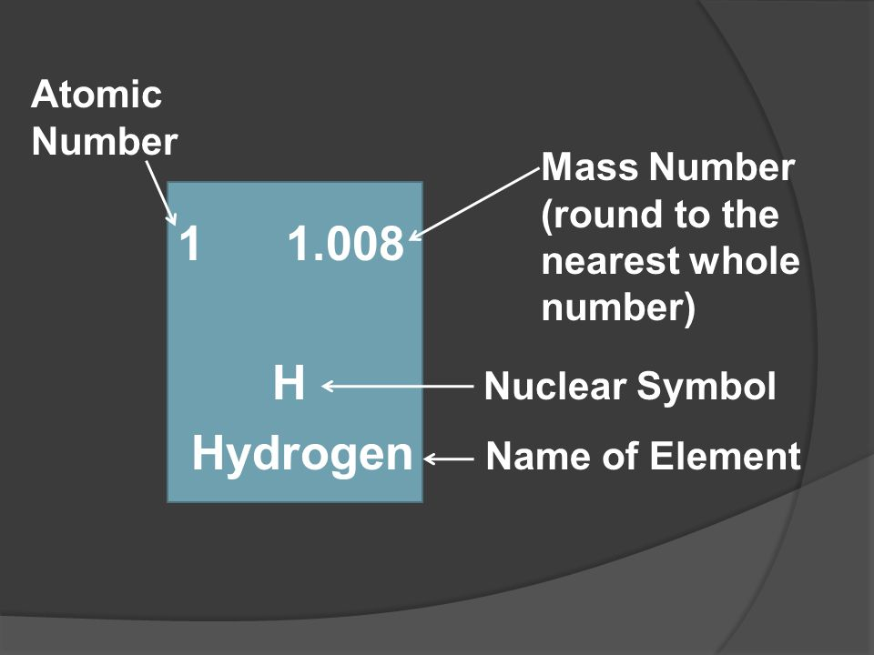 Hydrogen Name of Element