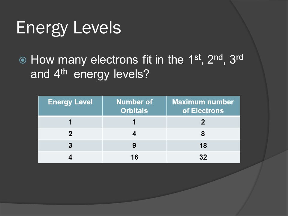 Maximum number of Electrons