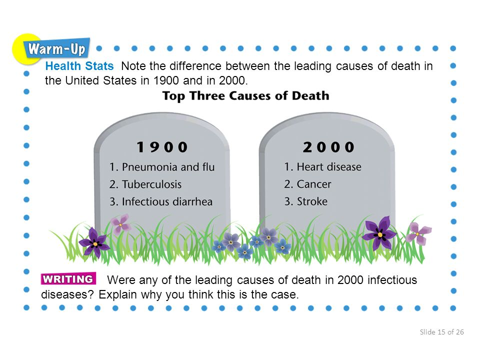 Health Stats Note the difference between the leading causes of death in the United States in 1900 and in 2000.