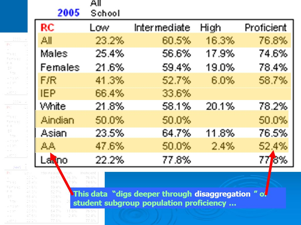 This data digs deeper through disaggregation of student subgroup population proficiency …