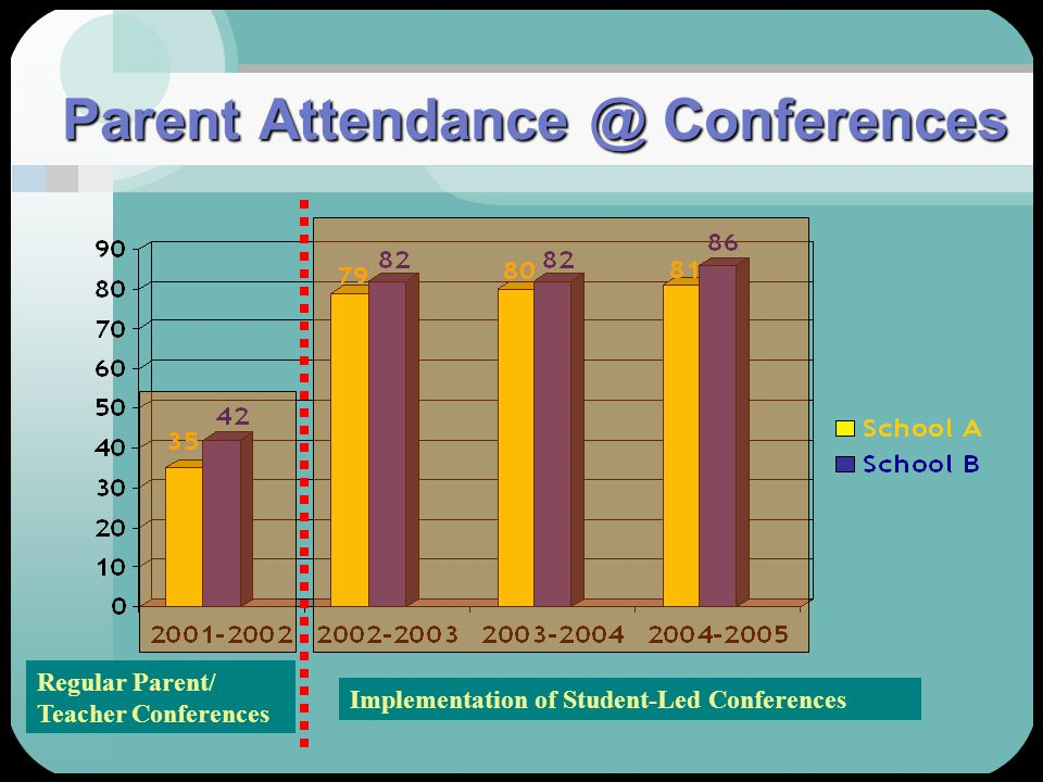 Parent Attendance @ Conferences