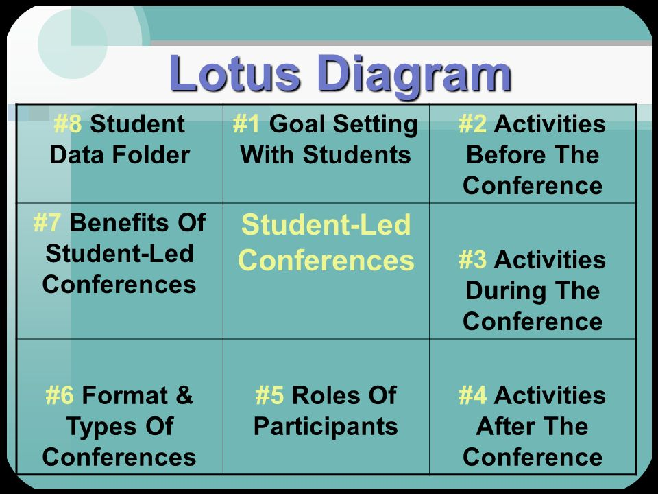 Lotus Diagram Student-Led Conferences #8 Student Data Folder