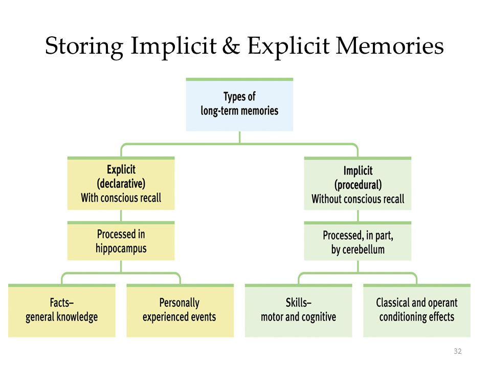 implicit memory Implicit memory is one of the two main types of long-term human memory  it is acquired and used unconsciously, and can affect thoughts and behaviours one of its most common forms is procedural memory , which helps people performing certain tasks without conscious awareness of these previous experiences.