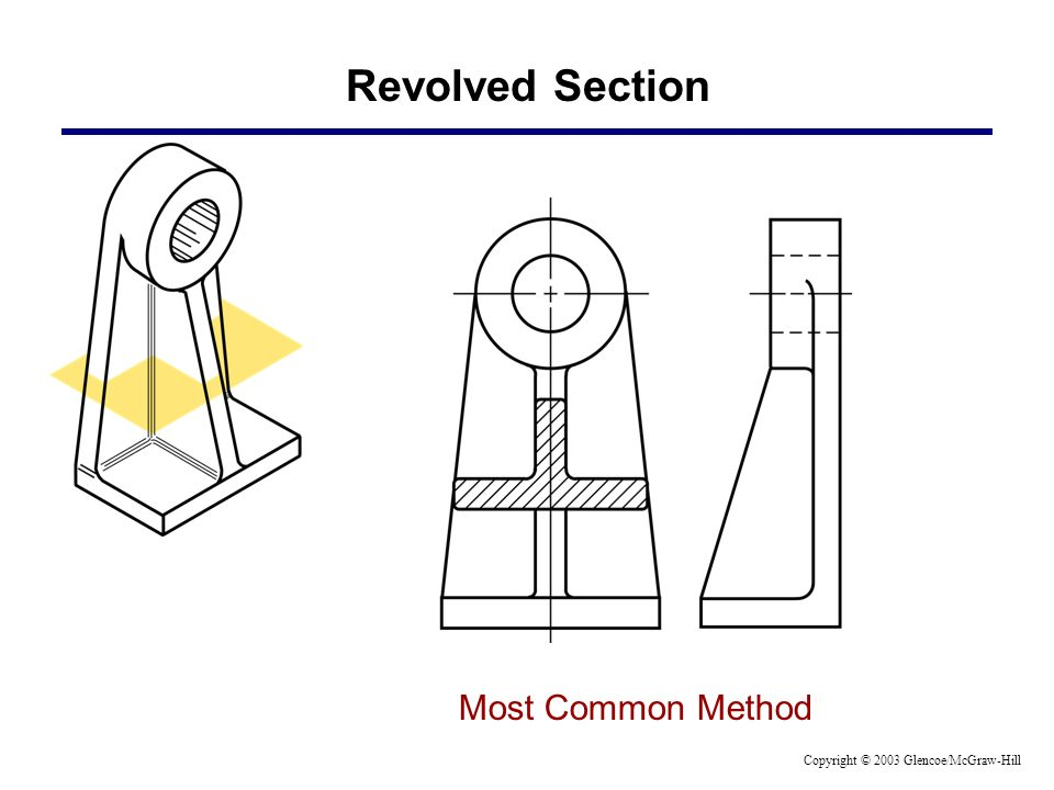 Revolved Section Most Common Method