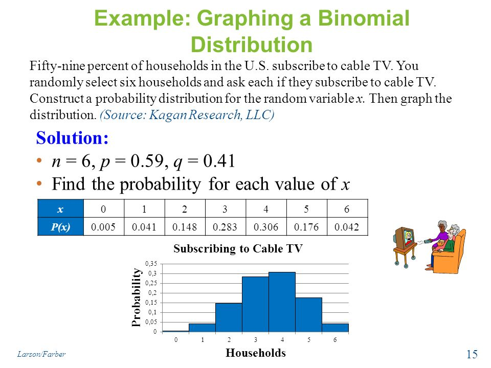 binomial probability distribution The terms of the binomial give the probability of x successes out of n trials, for example 3 heads in 10 tosses of a coin, where p =probability of success and q =1‑ p =probability of failure.
