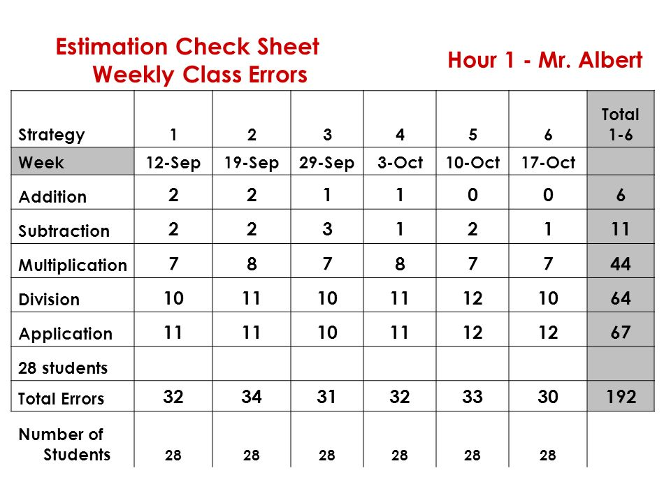 Estimation Check Sheet Weekly Class Errors