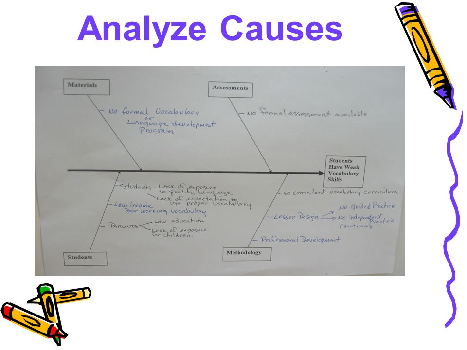 Analyze Causes