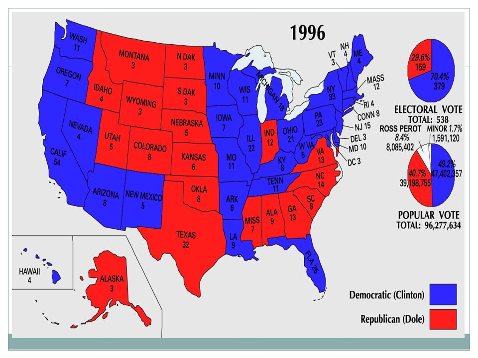 Re-election In 1996 Clinton defeated Bob Dole of Kansas.