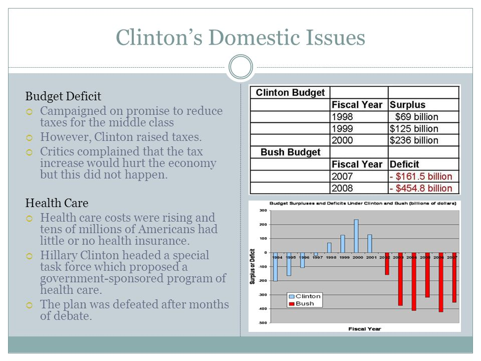 Clinton's Domestic Issues