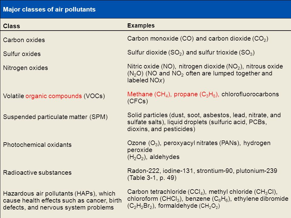 Table 20-1 Page 436 Major classes of air pollutants Class
