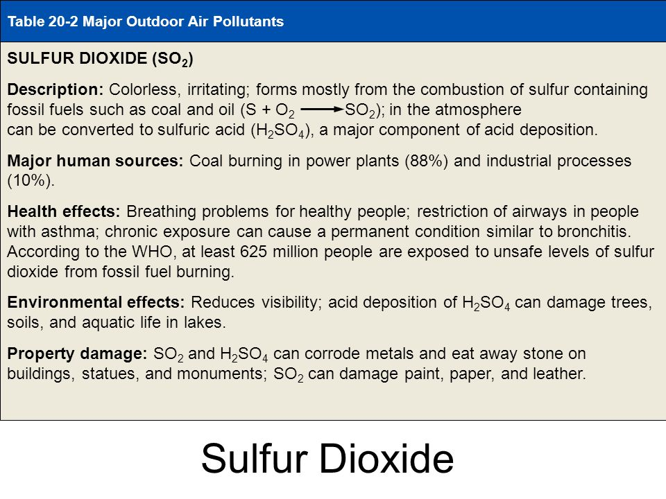 Table 20-2 Page 438 Sulfur Dioxide SULFUR DIOXIDE (SO2)