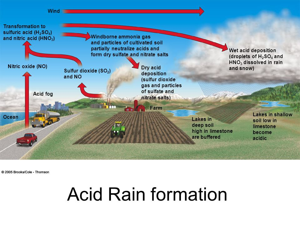 Acid Rain formation Wind Transformation to sulfuric acid (H2SO4)