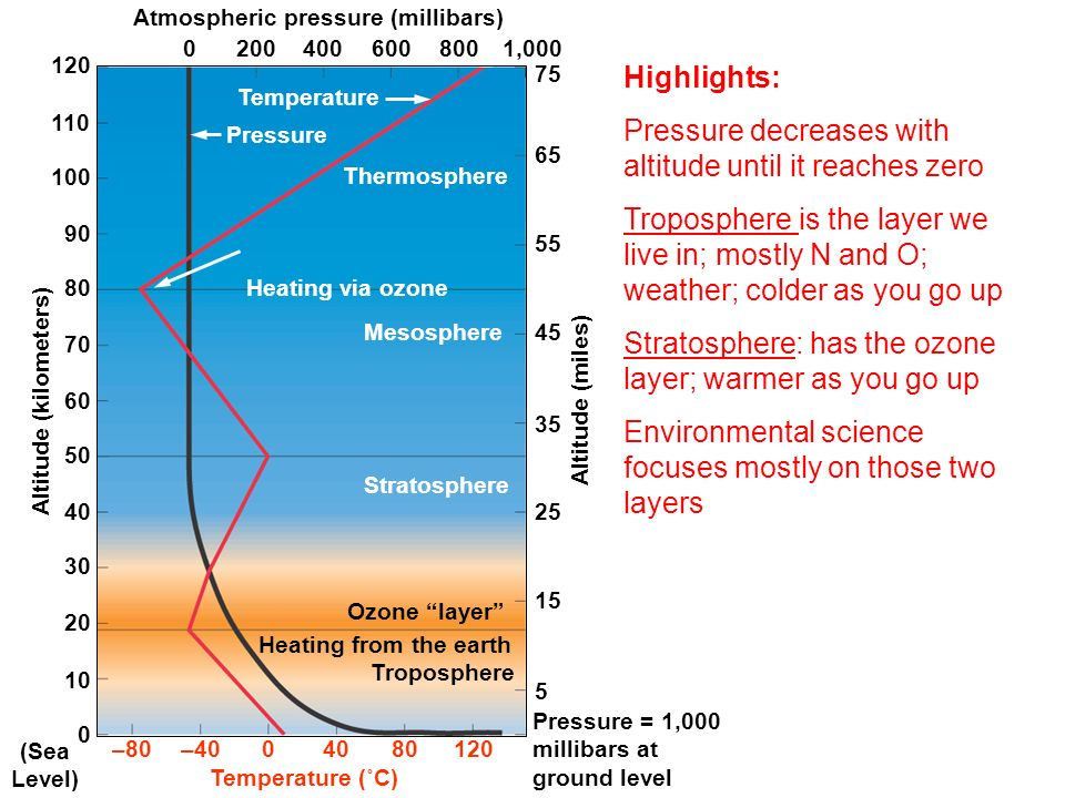 Atmospheric pressure (millibars) Altitude (kilometers)