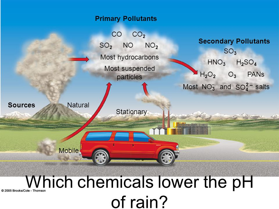 Which chemicals lower the pH of rain